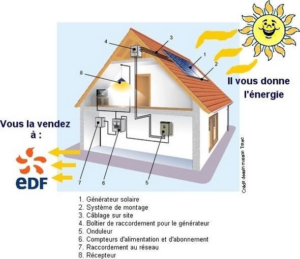 Vente EDF